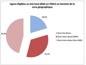 VDSL2 en zones denses, non denses AMII ou sur les RIPs ARCEP fin 2014