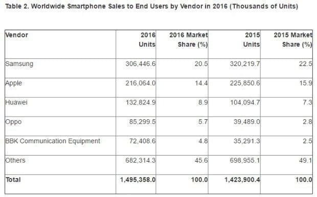 Classement des fabricants de smartphones au T4 2016