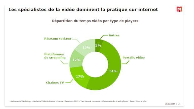 videos sur internet repartition en function catégorie des sites