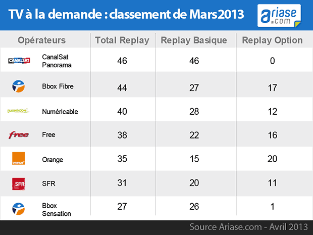 comparatif des chaines replay mars2013