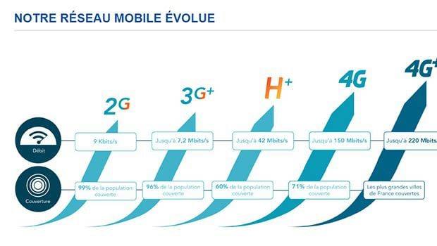 Le réseau mobile Bouygues'