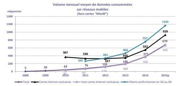 volume mensuel données mobiles