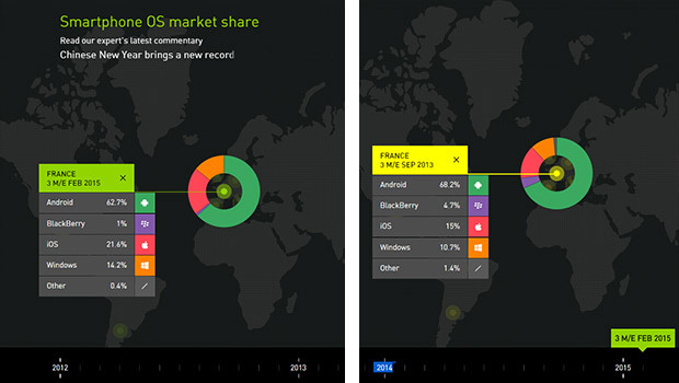 L'évolution Windows Phone sur 18 mois en France'