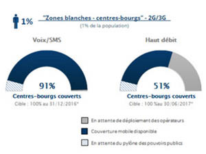 zones blanches centres bourgs