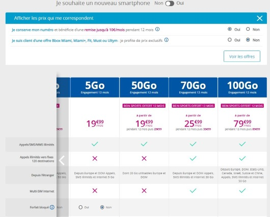 Forfaits Sensation Bouygues avec beIN SPORTS gratuit : détail des tarifs