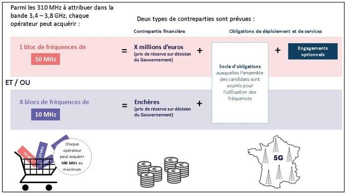 Enchères 5G en France : comment ça marche ?
