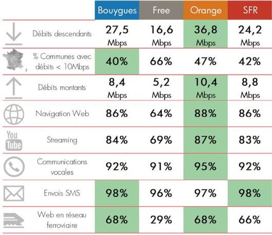Meilleur opérateur mobile en 2018 : étude Qosi
