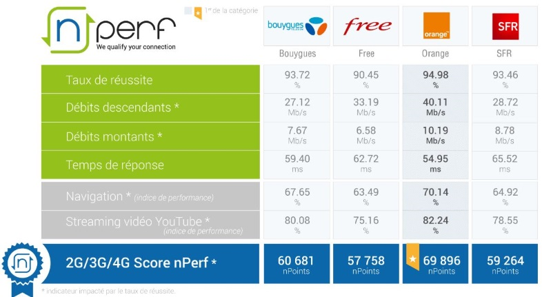 Nperf : Classement du meilleur réseau Internet mobile en 2018