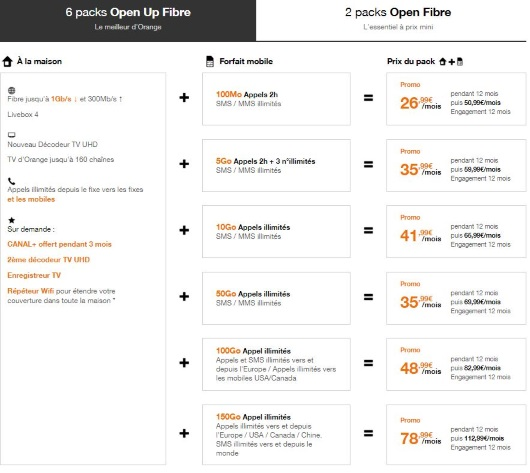 Internet + mobile : les offres Open Orange