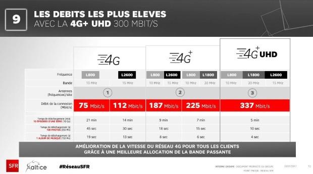 A Notre Test De Reseau Mobile Ladresse Ou Carte Couverture 4G Basees Sur Les Donnees Communiquees Par Operateurs SFR