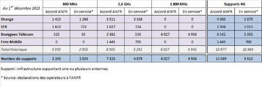 anfr nombre antennes 4g decembre 2013