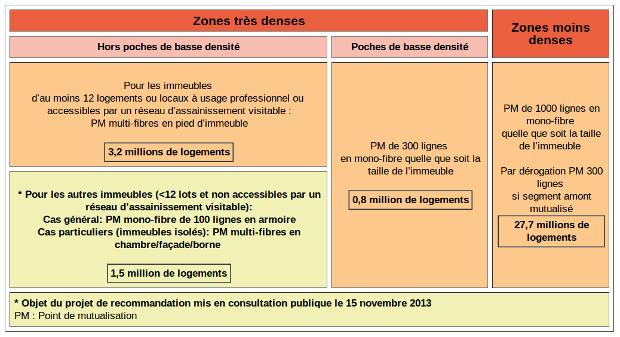 recommandation de l'arcep sur le déploiement du ftth pour les immeubles de moins de 12 logements