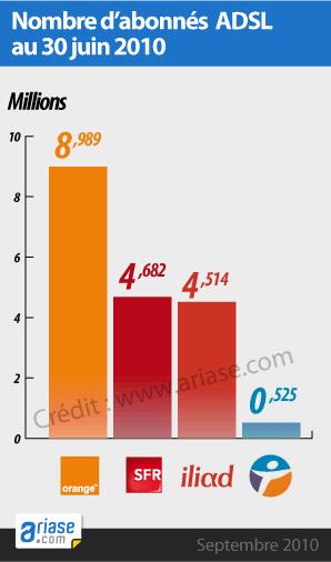 base d'abonnés ADSL au 30 juin 2010