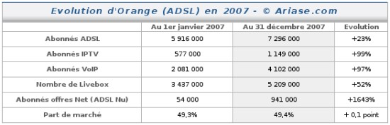 Evolution Orange ADSL 2007