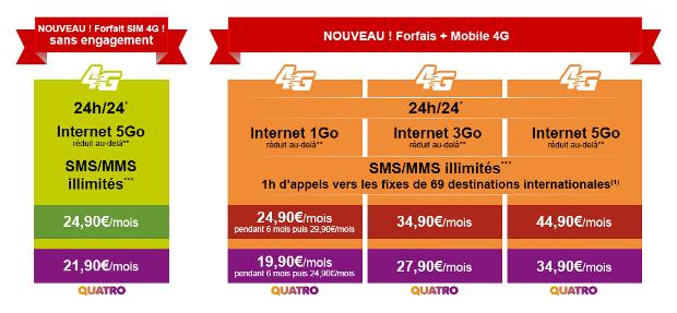 les forfaits 4g de la poste mobile