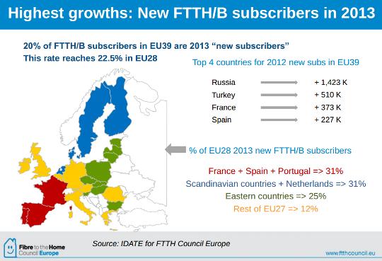 taux des nouveaux abonnés en europe en 2013