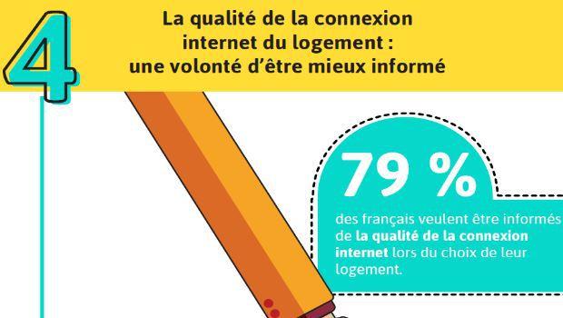 Sondage OpinionWay   79% des français intègrent la qualité de connexion web  pour choisir un logement a0e4d85a034c