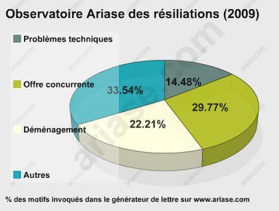 Les causes de résiliation des fournisseurs d'accès en 2009