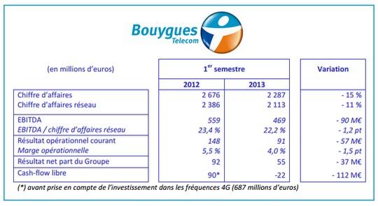 1er semestre 2013 Bouygues Télécom