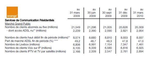 Orange vient de publier ses résultats financiers et commerciaux du premier trimestre.