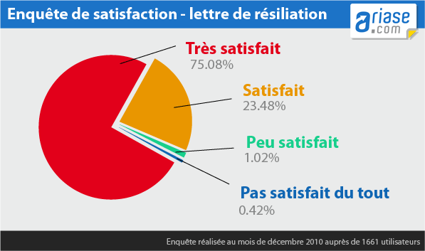 Enquête de satisfaction sur le service de résiliation d'Ariase.com
