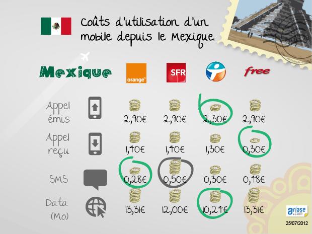 Comparatifs des prix des communications et de la 3G des opérateurs français depuis le Mexique