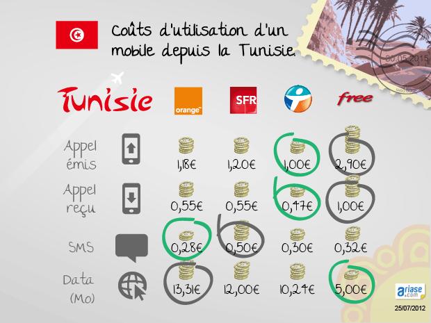 Comparatifs des prix des communications et de la 3G des opérateurs français depuis la Tunisie
