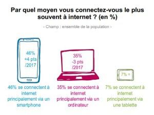 Baromètre du Numérique 2018 : les Français se connectent via leur smartphones plutôt que leur ordinateur