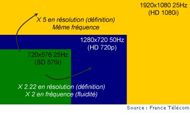 Résolutions de la TVHD